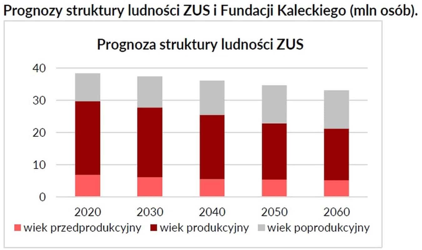 struktura ludności, spadek populacji Polaków